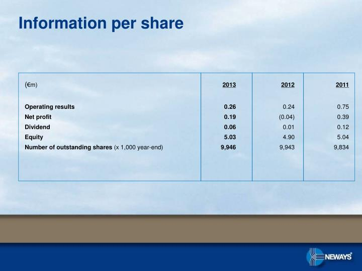 Information per share