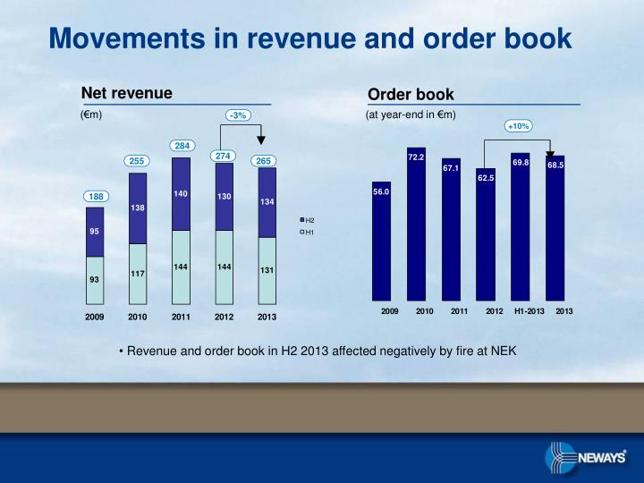Movements in revenue and order book