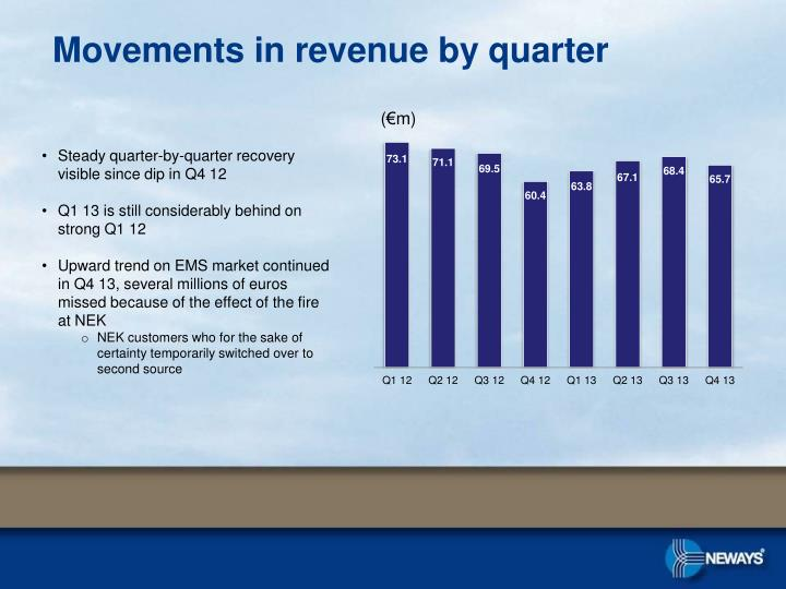 Movements in revenue by quarter