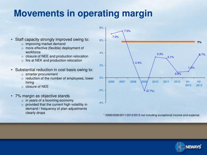 Movements in operating margin