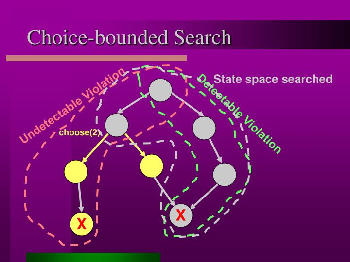 State space searched
