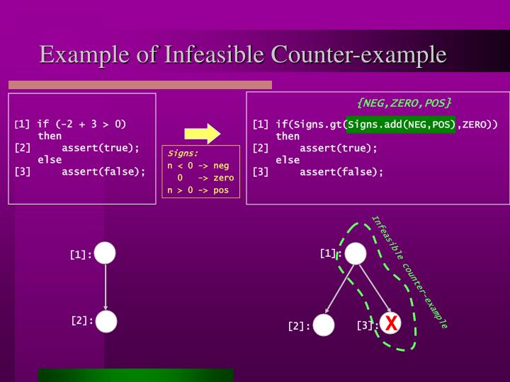 Example of infeasible counter example