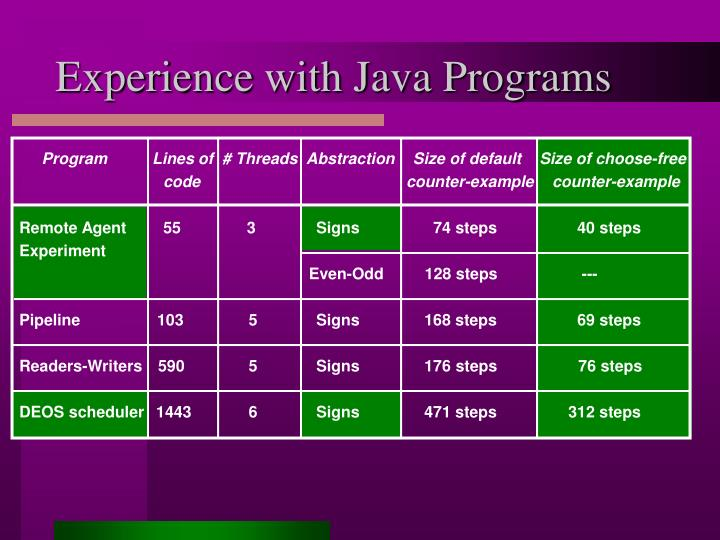 Experience with Java Programs