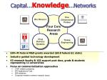 capital knowledge networks3