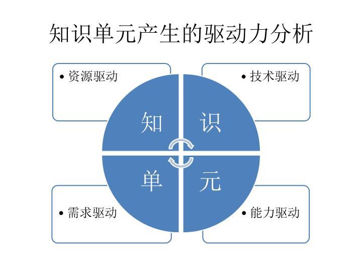 知识单元产生的驱动力分析