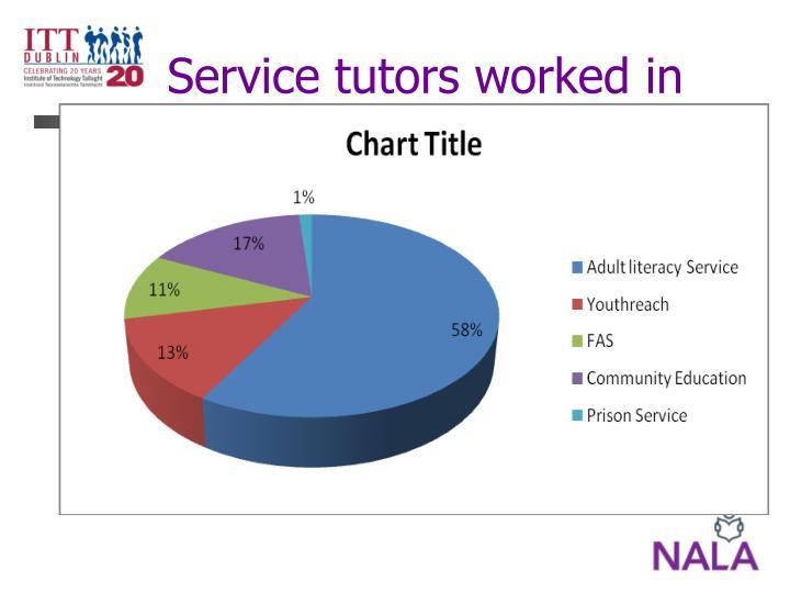 Service tutors worked in