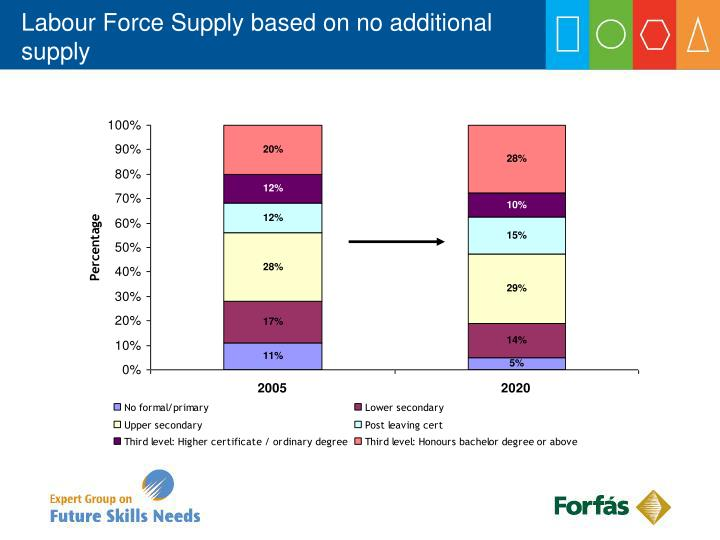 Labour Force Supply based on no additional