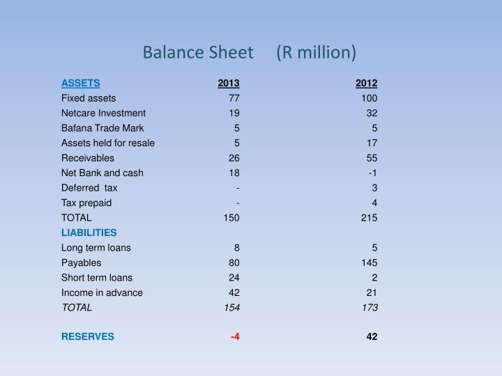 Balance Sheet     (R million)