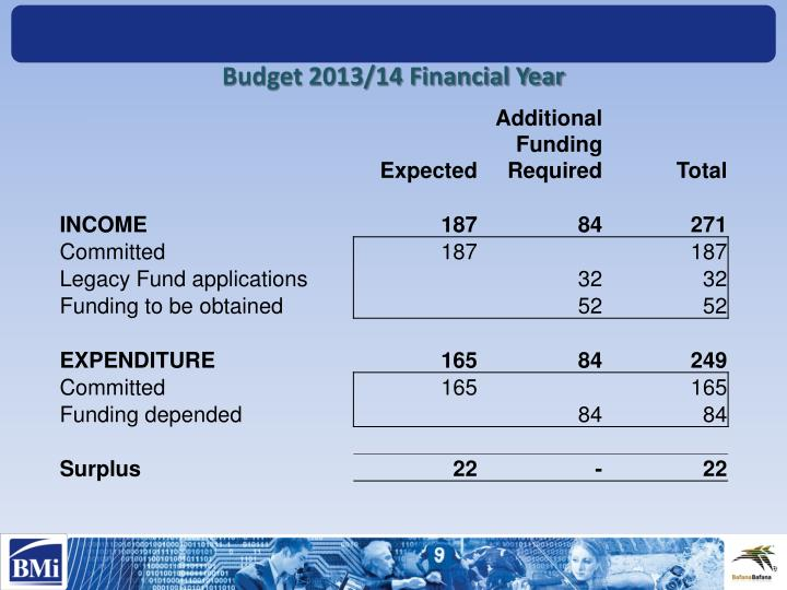 Budget 2013/14 Financial Year