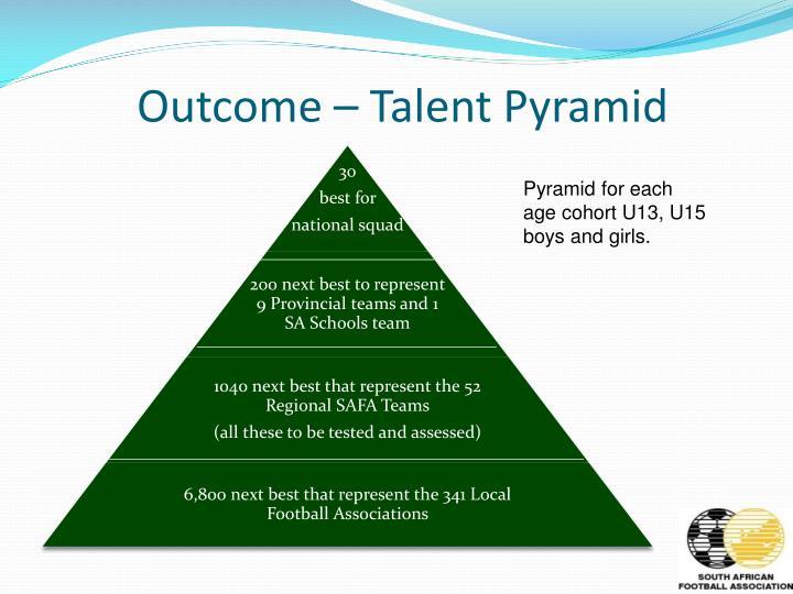 Outcome – Talent Pyramid