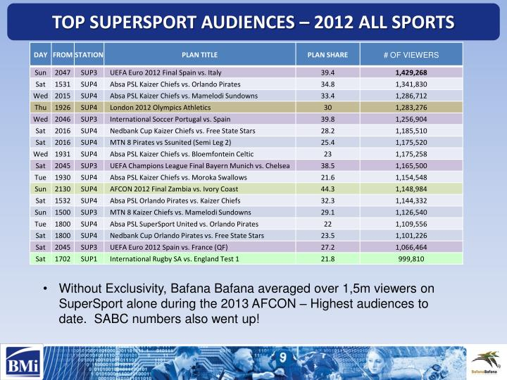 TOP SUPERSPORT AUDIENCES – 2012 ALL SPORTS