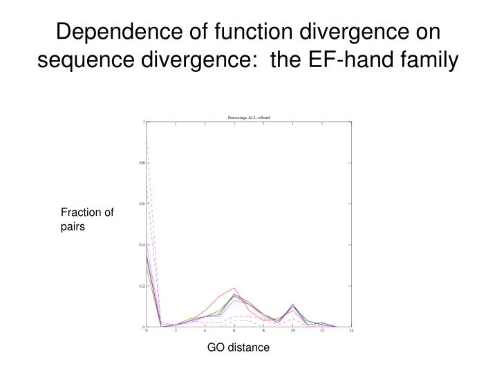 Dependence of function divergence on sequence divergence:  the EF-hand family