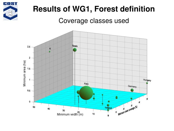 Results of WG1, Forest definition