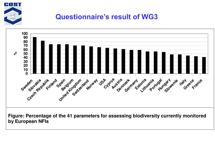 Questionnaire's result of WG3