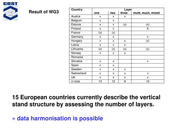 Result of WG3