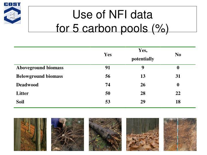 Use of NFI