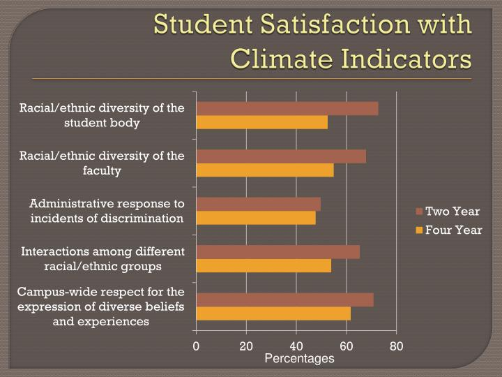 Student Satisfaction with