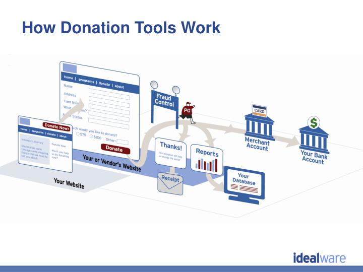 How Donation Tools Work