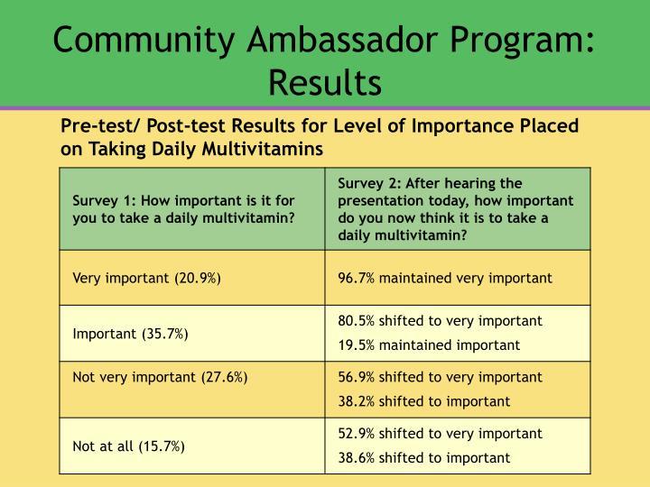 Community Ambassador Program: Results