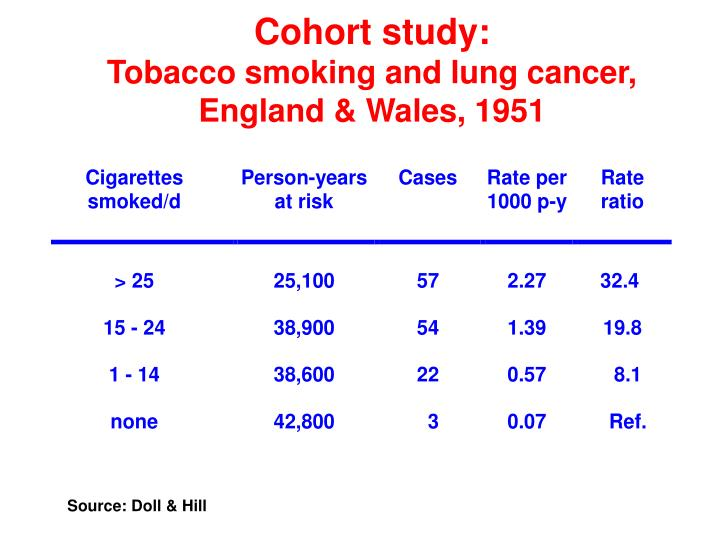 Cohort study: