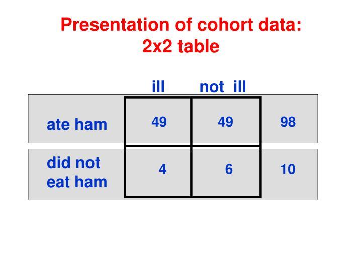 Presentation of cohort data:
