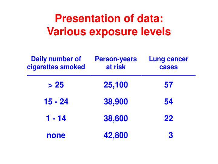 Presentation of data: