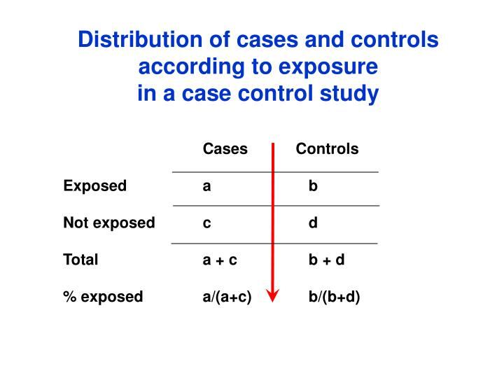 Distribution of cases and controls according to exposure