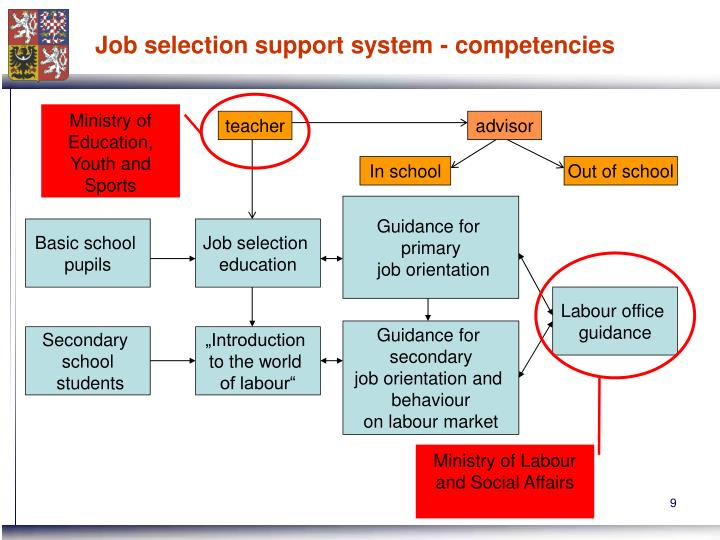 Job selection support system - competencies
