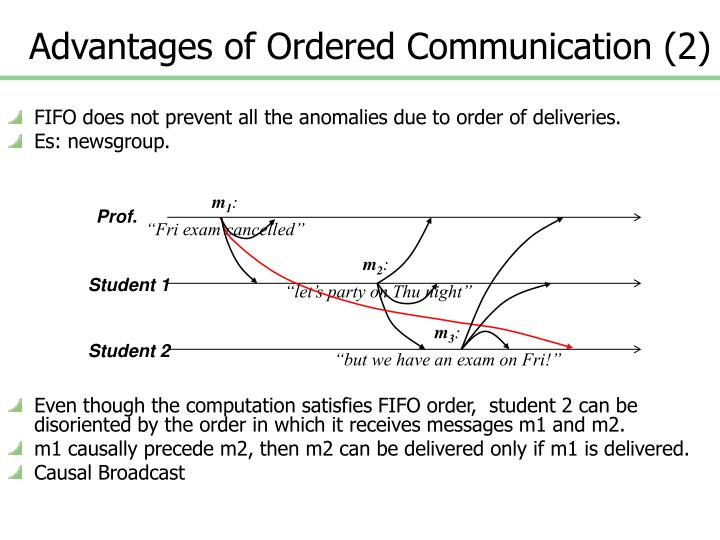 Advantages of Ordered Communication (2)