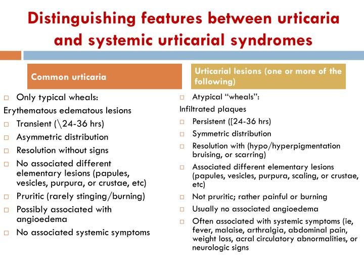 Distinguishing features between urticaria and systemic urticarial syndromes