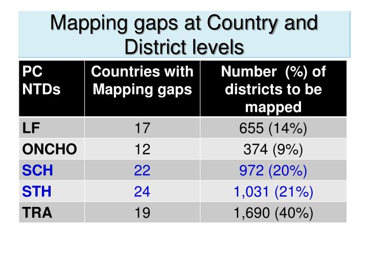 Mapping gaps at Country and District levels