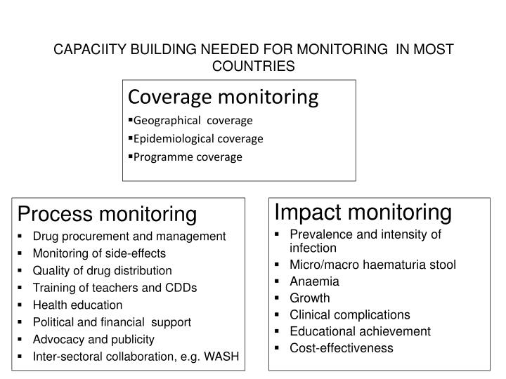 CAPACIITY BUILDING NEEDED FOR MONITORING  IN MOST COUNTRIES