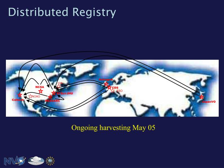 Distributed Registry