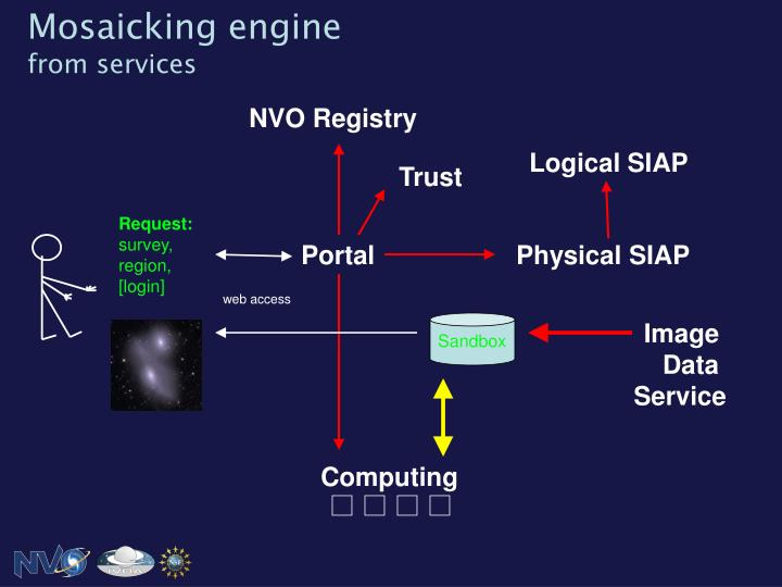 Mosaicking engine