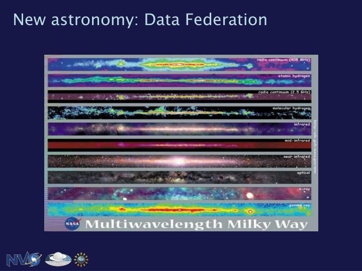New astronomy: Data Federation