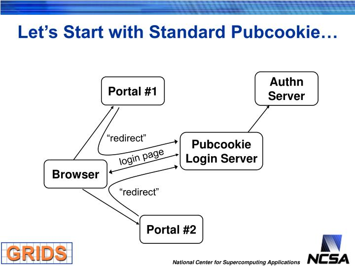 Let's Start with Standard Pubcookie…