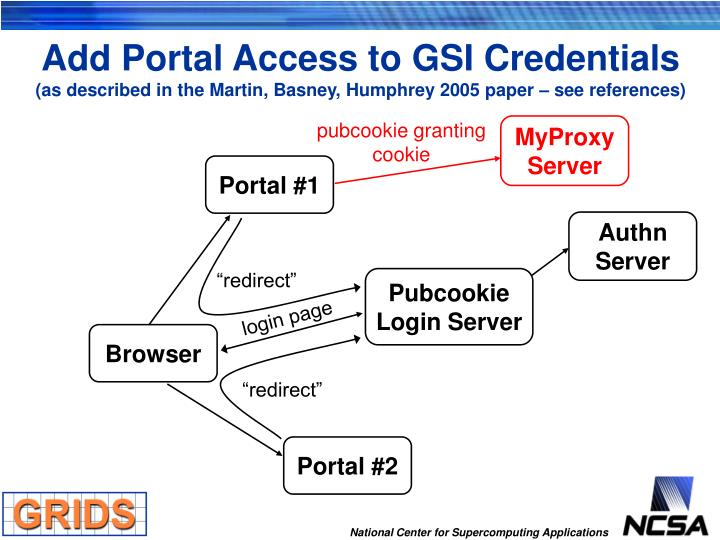 Add Portal Access to GSI Credentials