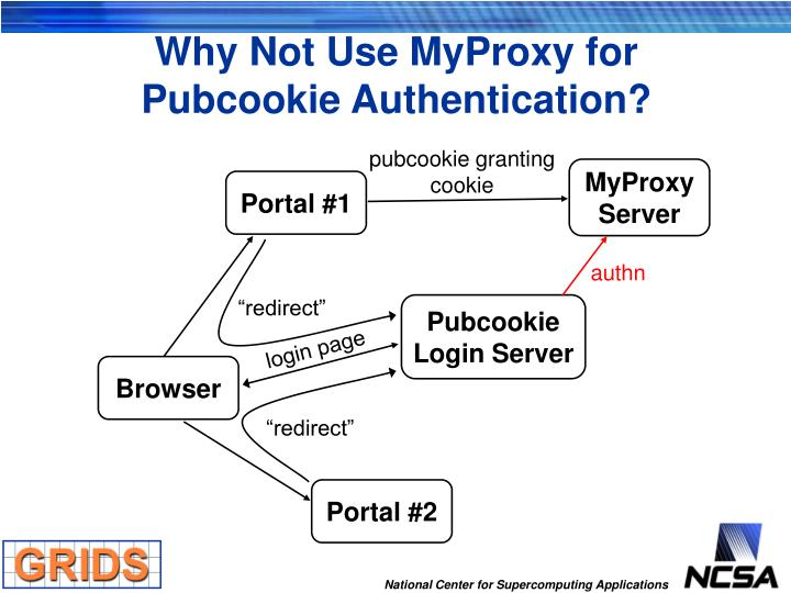 Why Not Use MyProxy for