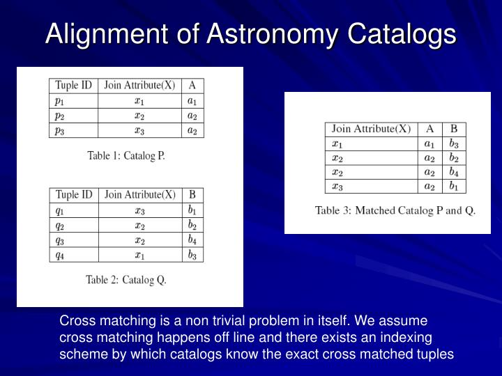 Alignment of Astronomy Catalogs