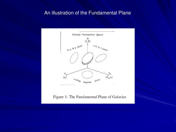 An illustration of the Fundamental Plane