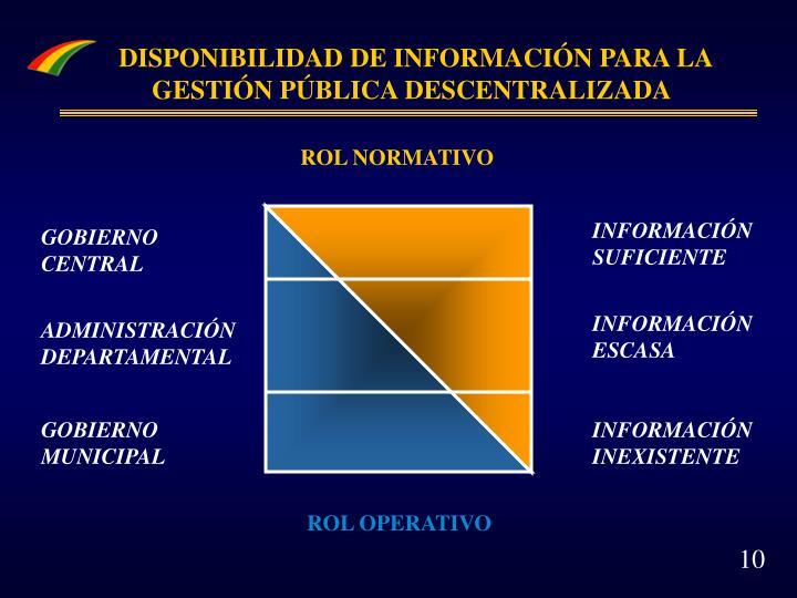 DISPONIBILIDAD DE INFORMACIÓN PARA LA GESTIÓN PÚBLICA DESCENTRALIZADA