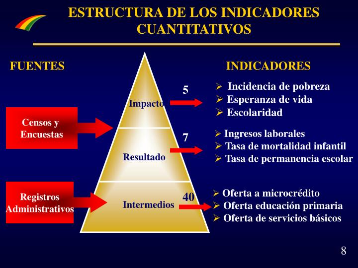 ESTRUCTURA DE LOS INDICADORES CUANTITATIVOS