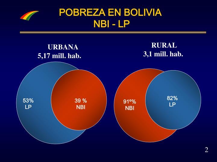 Pobreza en bolivia nbi lp