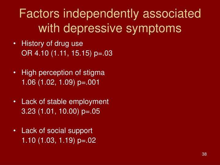 Factors independently associated with depressive symptoms