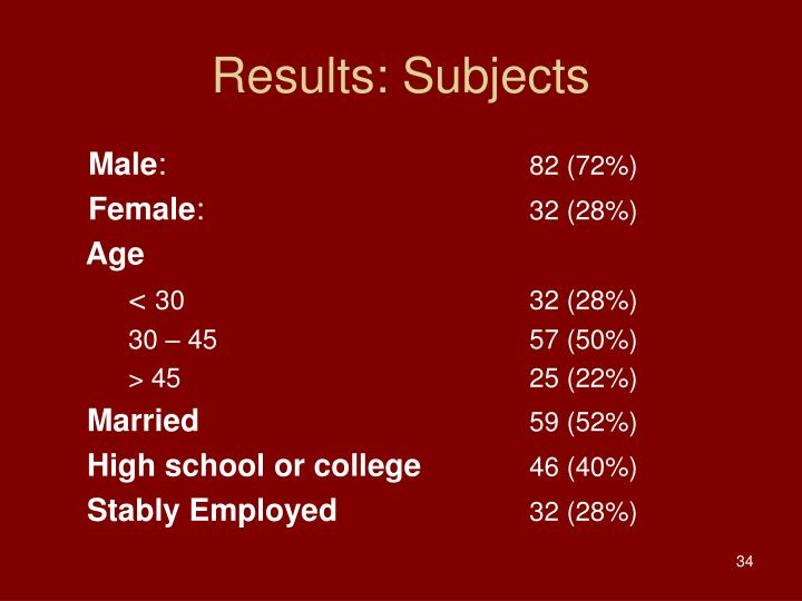 Results: Subjects