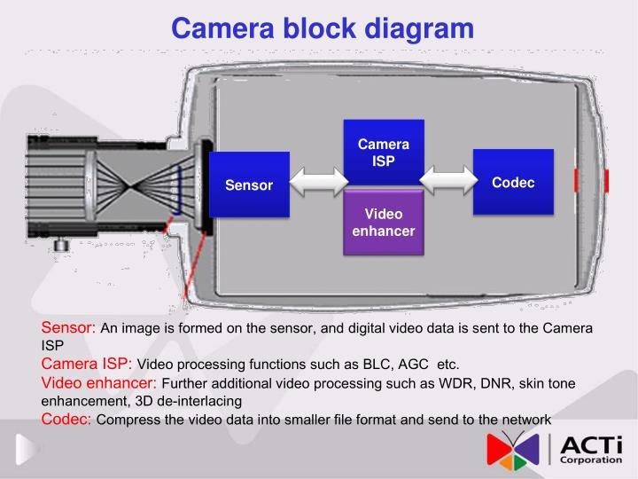 Camera block diagram
