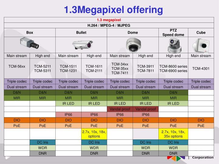 1.3Megapixel offering