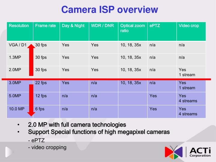 Camera ISP overview