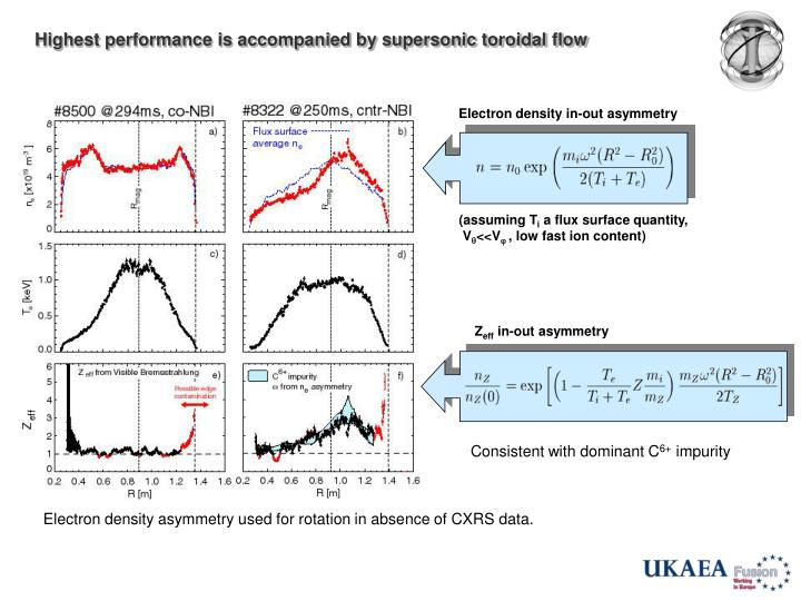 Highest performance is accompanied by supersonic toroidal flow