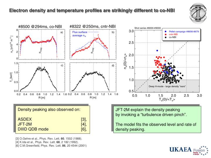 Electron density and temperature profiles are strikingly different to co-NBI